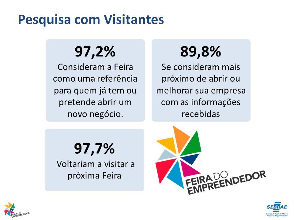 Pesquisa com Visitantes 97,2% Consideram a Feira como uma referência para quem já tem ou pretende abrir um novo negócio.