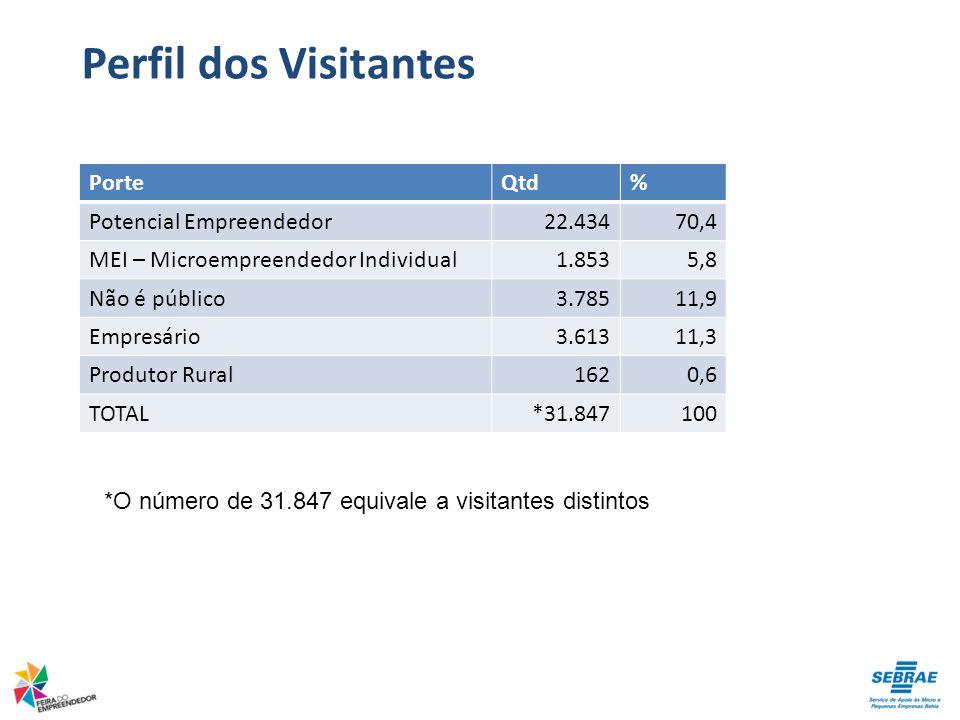 PorteQtd% Potencial Empreendedor22.43470,4 MEI – Microempreendedor Individual1.8535,8 Não é público3.78511,9 Empresário3.61311,3 Produtor Rural1620,6 TOTAL*31.847100 Perfil dos Visitantes *O número de 31.847 equivale a visitantes distintos