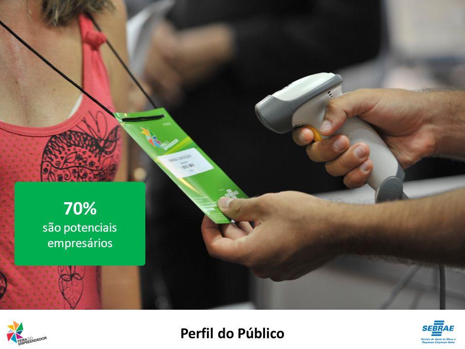 Perfil do Público 70% são potenciais empresários