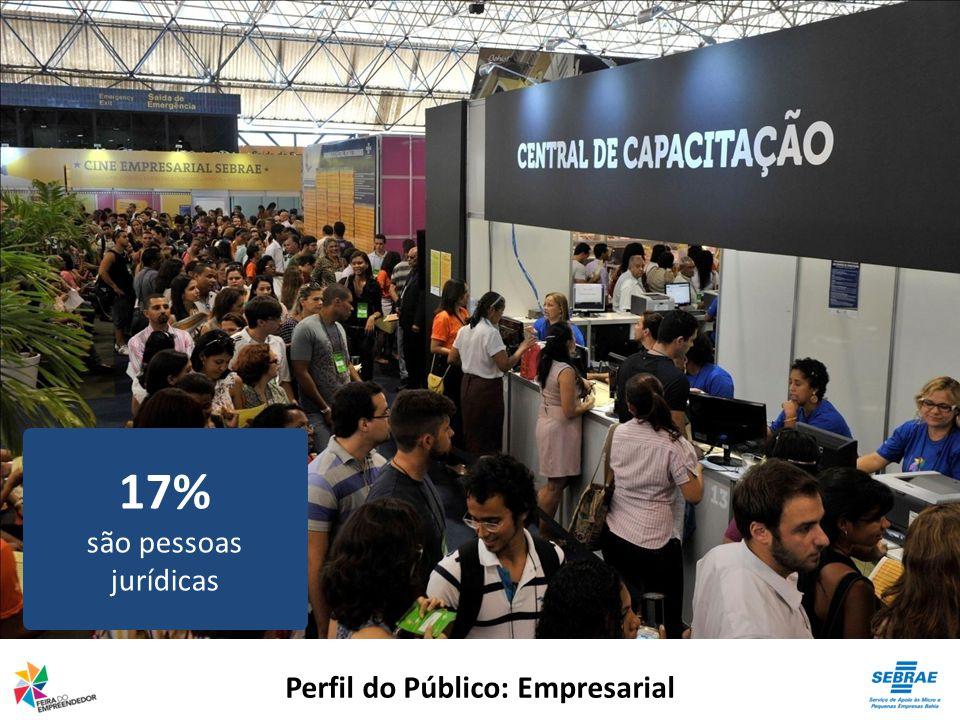 Perfil do Público: Empresarial 17% são pessoas jurídicas