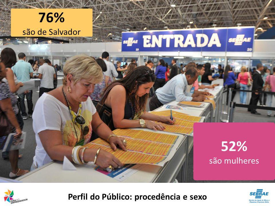 Gastronomia 7.810 pratos vendidos em cinco dias (R$ 68.498,00)
