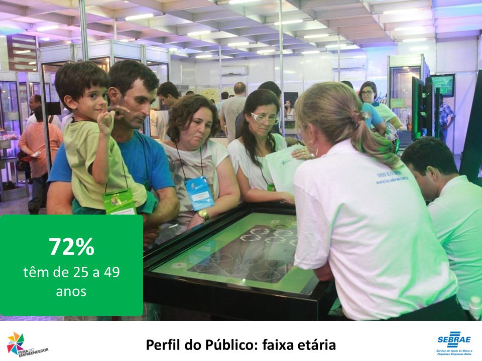 Perfil do Público: faixa etária 72% têm de 25 a 49 anos