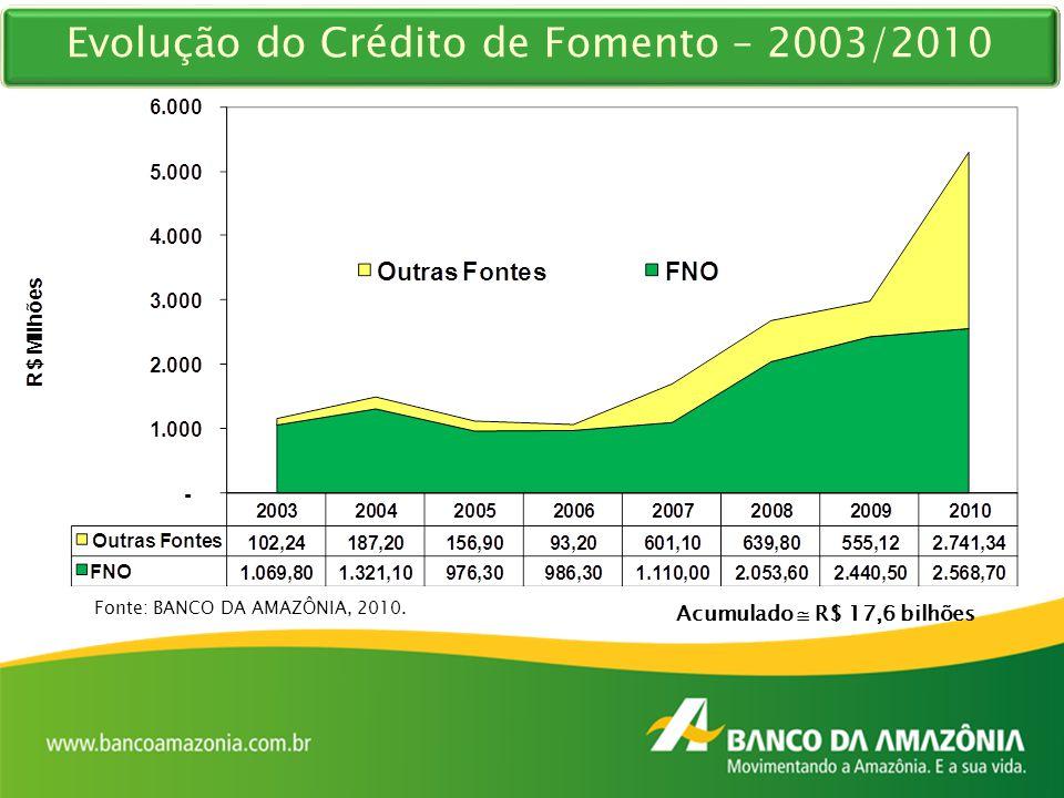 91% (2003) 48% (2010) Fonte: BANCO DA AMAZÔNIA, 2010. Acumulado  R$ 17,6 bilhões Evolução do Crédito de Fomento – 2003/2010
