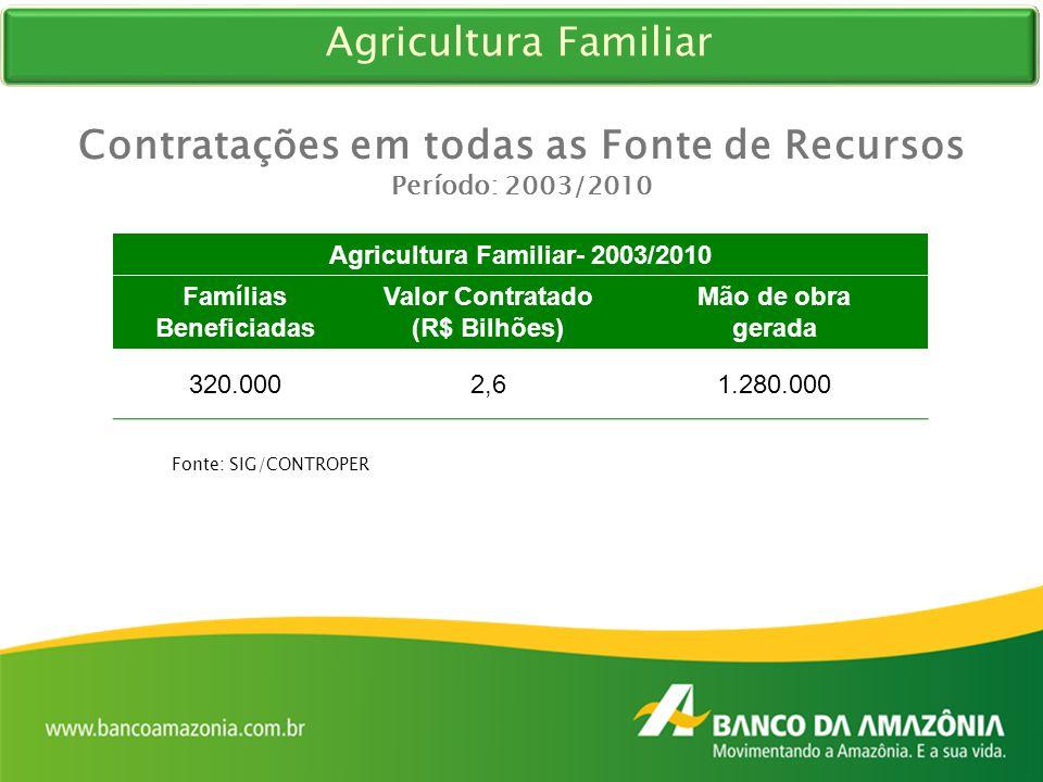 Fonte: SIG/CONTROPER Contratações em todas as Fonte de Recursos Período: 2003/2010 Agricultura Familiar- 2003/2010 Famílias Beneficiadas Valor Contrat