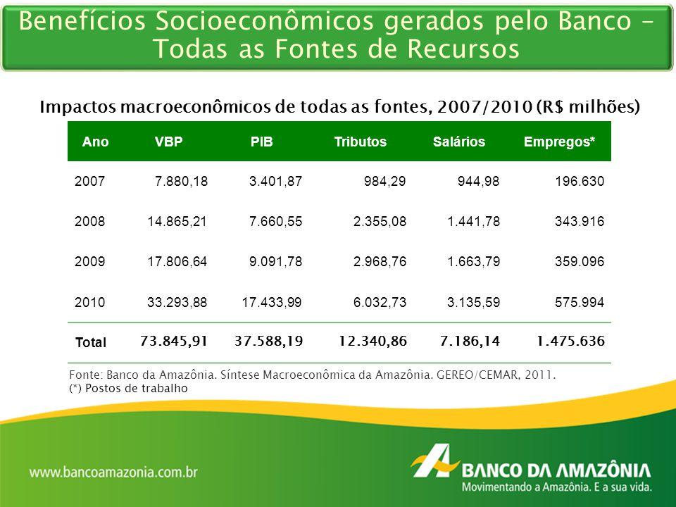 Impactos macroeconômicos de todas as fontes, 2007/2010 (R$ milhões) AnoVBPPIBTributosSaláriosEmpregos* 20077.880,183.401,87984,29944,98196.630 200814.