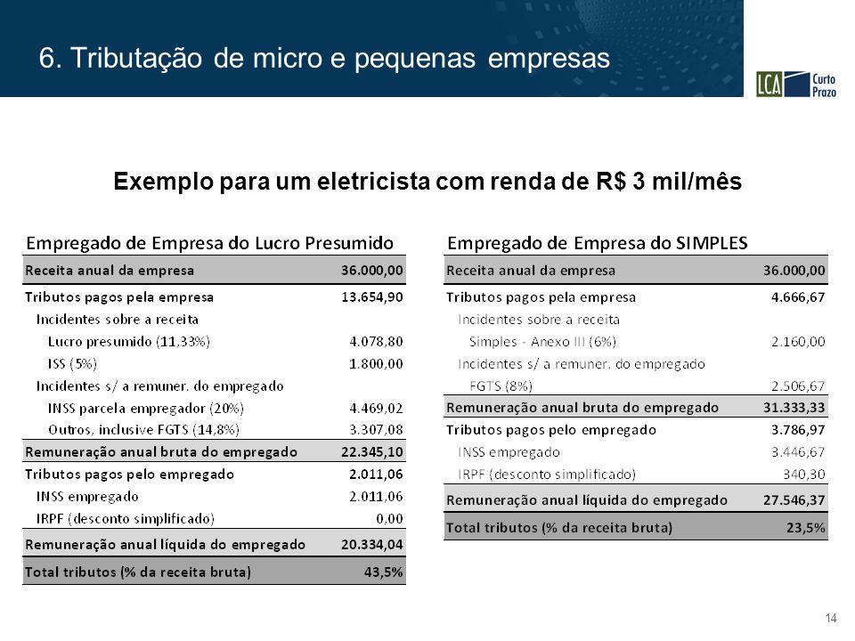 6. Tributação de micro e pequenas empresas 14 Exemplo para um eletricista com renda de R$ 3 mil/mês