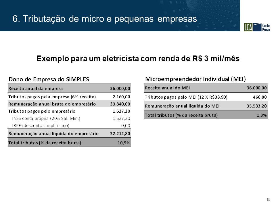 6. Tributação de micro e pequenas empresas 15 Exemplo para um eletricista com renda de R$ 3 mil/mês