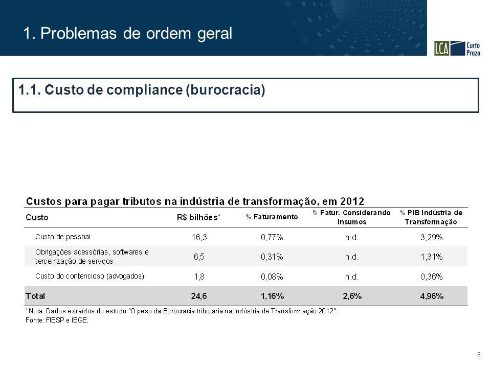1. Problemas de ordem geral 6 1.1. Custo de compliance (burocracia)