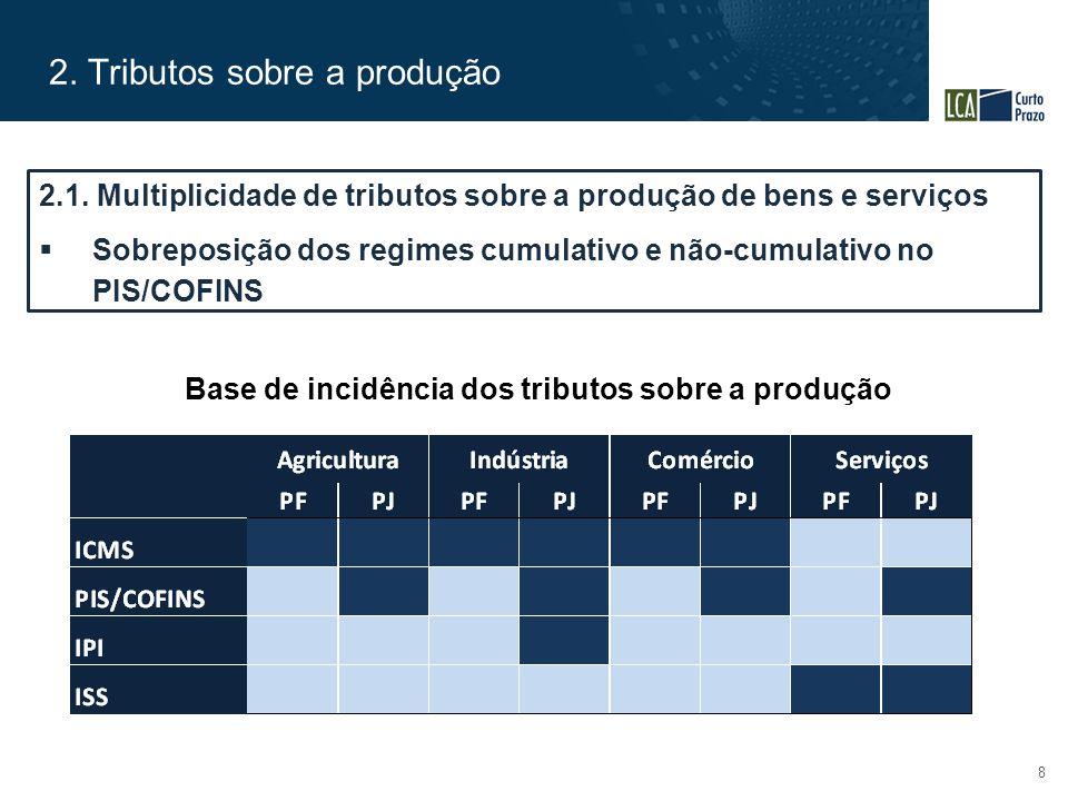 2. Tributos sobre a produção 8 Base de incidência dos tributos sobre a produção 2.1. Multiplicidade de tributos sobre a produção de bens e serviços 