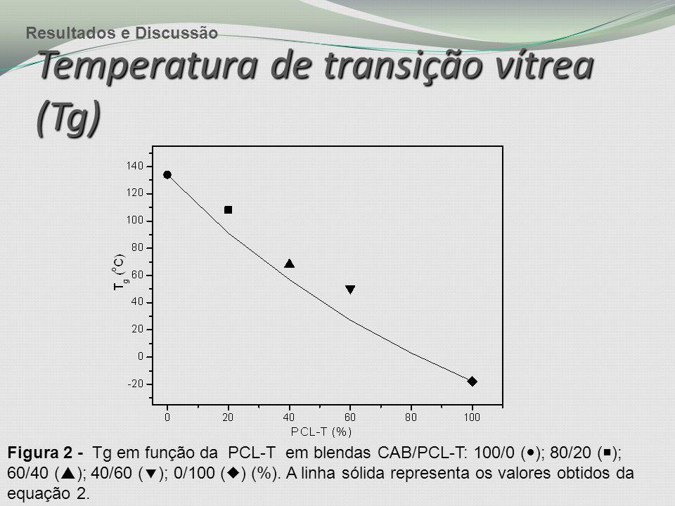 Temperatura de transição vítrea (Tg) Figura 2 - Tg em função da PCL-T em blendas CAB/PCL-T: 100/0 ( ); 80/20 (  ); 60/40 (  ); 40/60 (  ); 0/100 (