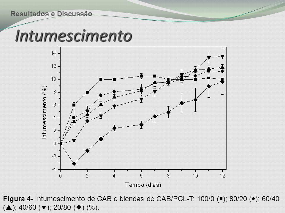 Intumescimento Figura 4- Intumescimento de CAB e blendas de CAB/PCL-T: 100/0 (  ); 80/20 ( ); 60/40 (  ); 40/60 (  ); 20/80 (  ) (%).