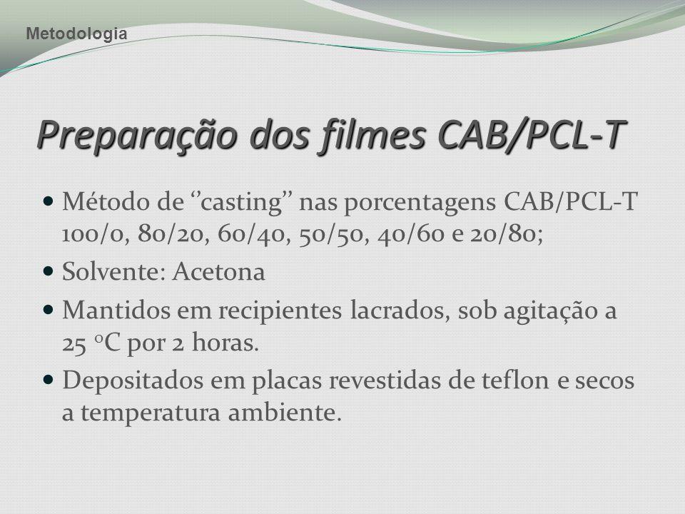 Preparação dos filmes CAB/PCL-T Método de ''casting'' nas porcentagens CAB/PCL-T 100/0, 80/20, 60/40, 50/50, 40/60 e 20/80; Solvente: Acetona Mantidos