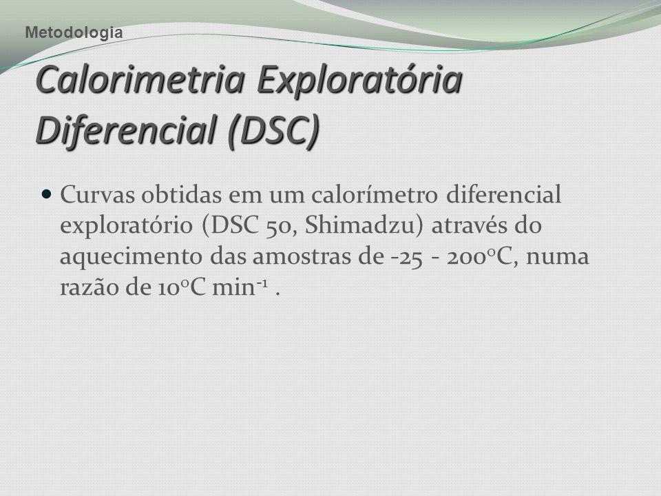 Curvas obtidas em um calorímetro diferencial exploratório (DSC 50, Shimadzu) através do aquecimento das amostras de -25 - 200 o C, numa razão de 10 o