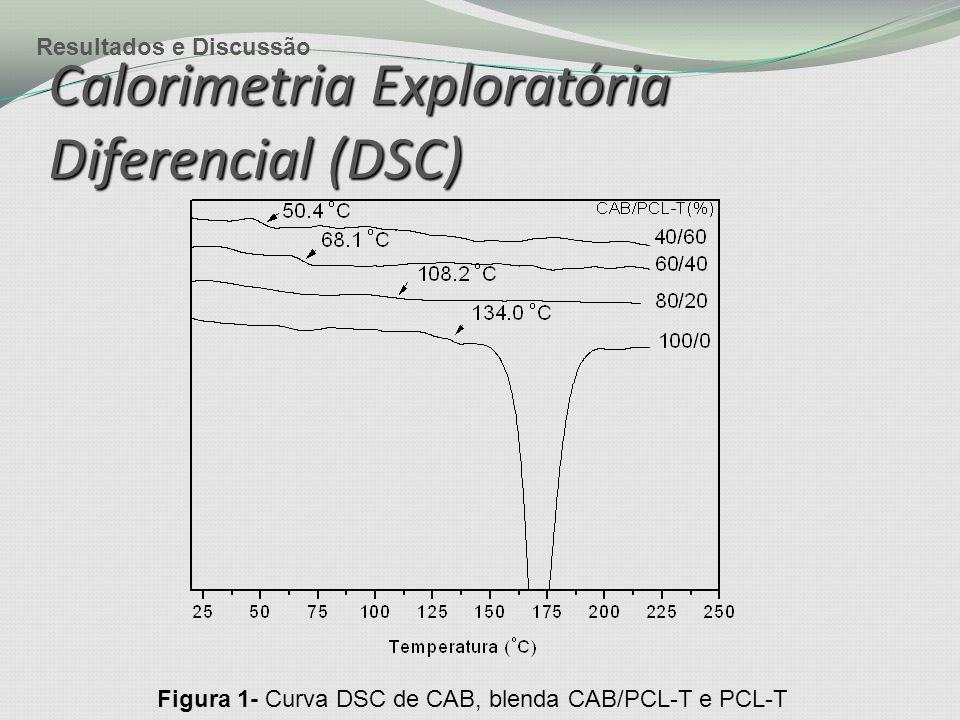 Calorimetria Exploratória Diferencial (DSC) Figura 1- Curva DSC de CAB, blenda CAB/PCL-T e PCL-T Resultados e Discussão
