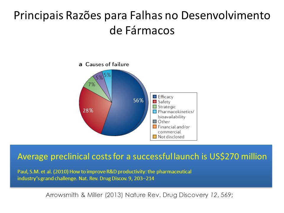 Principais Razões para Falhas no Desenvolvimento de Fármacos Arrowsmith & Miller (2013) Nature Rev.