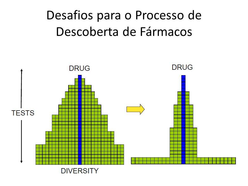 Desafios para o Processo de Descoberta de Fármacos