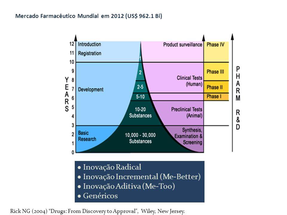 Mercado Farmacêutico Mundial em 2012 (US$ 962.1 Bi)  Inovação Radical  Inovação Incremental (Me-Better)  Inovação Aditiva (Me-Too)  Genéricos Rick NG (2004) Drugs: From Discovery to Approval , Wiley, New Jersey.