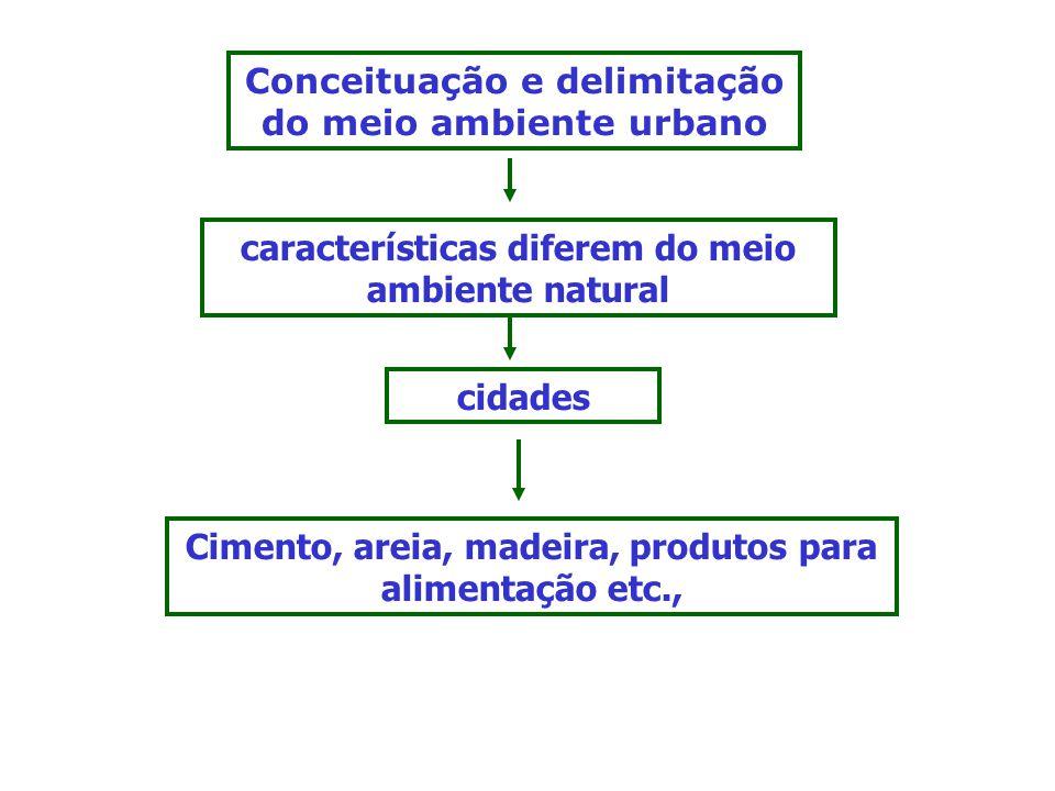 Conceituação e delimitação do meio ambiente urbano características diferem do meio ambiente natural cidades Cimento, areia, madeira, produtos para alimentação etc.,