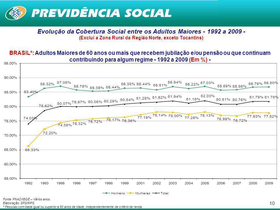9 Cobertura Social no Mercado de Trabalho segundo Gênero - 2009 - (Inclusive Área Rural da Região Norte) Proteção Previdenciária para População Ocupada entre 16 e 59 anos*, segundo Gênero - Brasil Fonte: PNAD/IBGE – 2009.