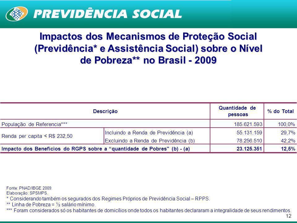11 Cobertura Social entre os Idosos por Unidade da Federação - 2009 - (Inclusive Área Rural da Região Norte) Fonte: PNAD/IBGE – 2009.