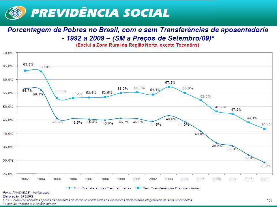 12 Impactos dos Mecanismos de Proteção Social (Previdência* e Assistência Social) sobre o Nível de Pobreza** no Brasil - 2009 Fonte: PNAD/IBGE 2009.