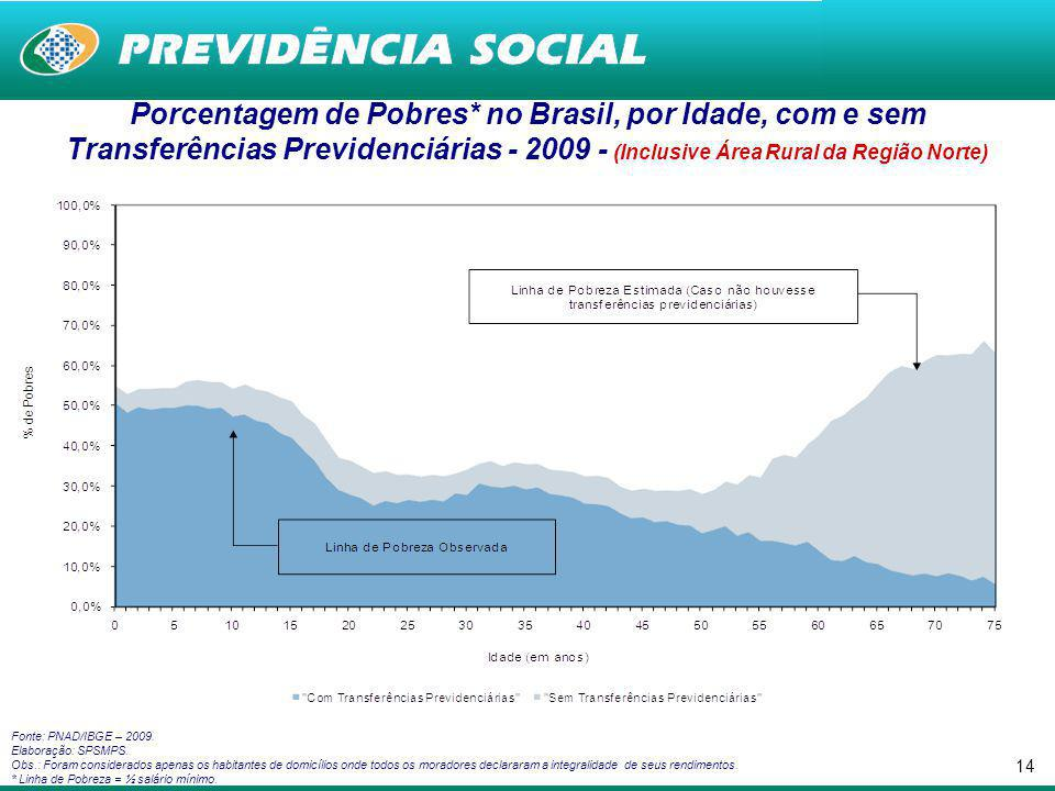 13 Porcentagem de Pobres no Brasil, com e sem Transferências de aposentadoria - 1992 a 2009 – (SM a Preços de Setembro/09)* (Exclui a Zona Rural da Região Norte, exceto Tocantins) Fonte: PNAD/IBGE – Vários anos.