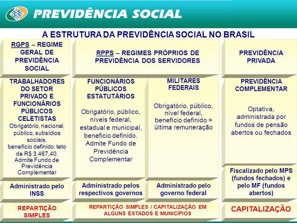 15 O SISTEMA PREVIDENCIÁRIO DO BRASIL