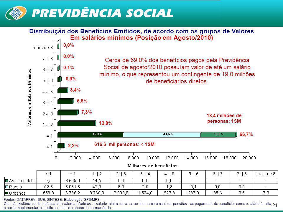 20 Entre dezembro de 2001 e dezembro de 2009, a quantidade de benefícios previdenciários e acidentais pagos pela Previdência Social aumentou 32,0%, passando de 17,9 milhões para 23,6 milhões.