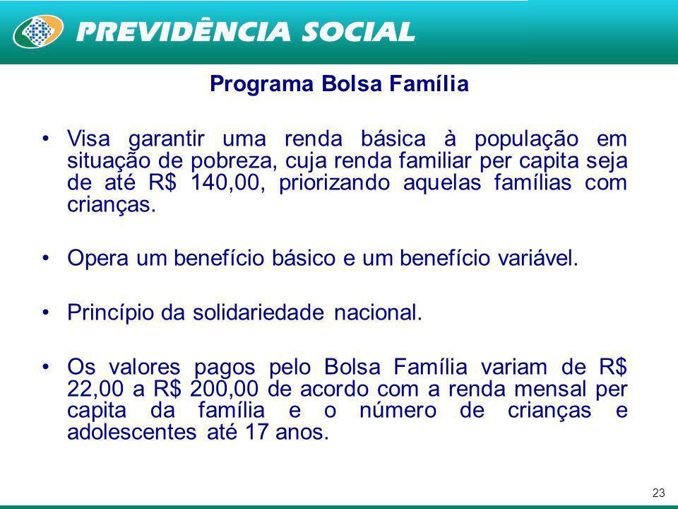 22 Benefício de Prestação Continuada (BPC) Direito constitucional que institui a garantia de renda não- contributiva como campo de intervenção da Assistência Social e da seguridade social.