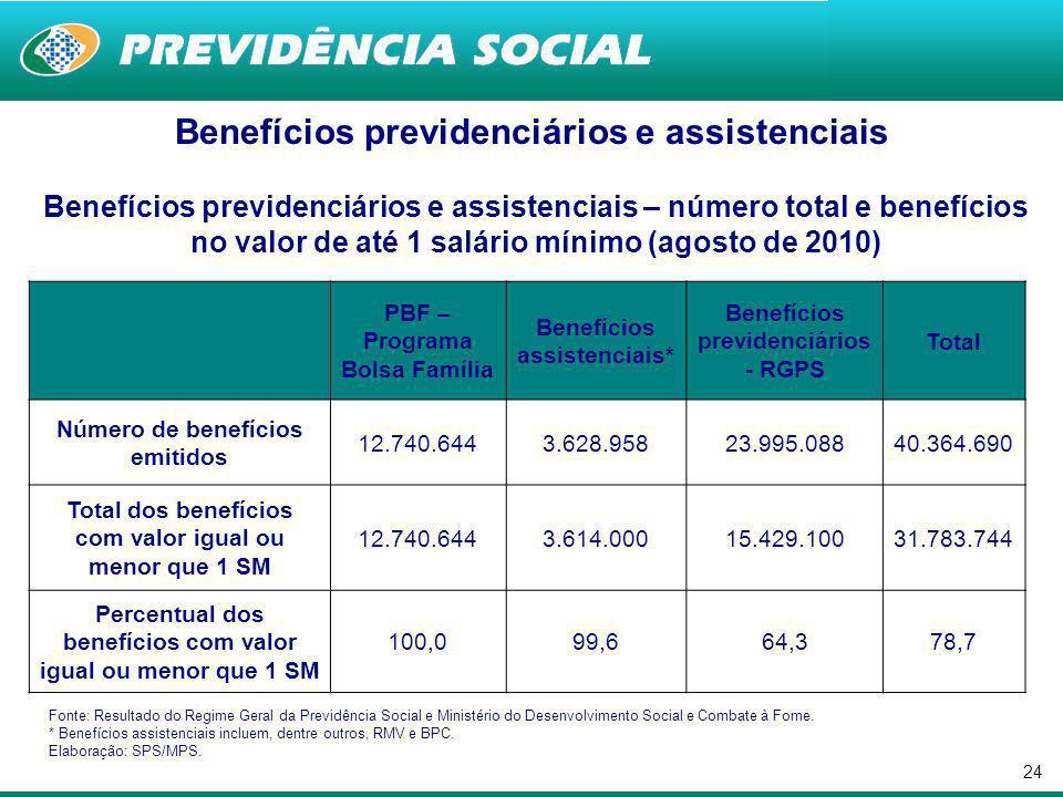 23 Programa Bolsa Família Visa garantir uma renda básica à população em situação de pobreza, cuja renda familiar per capita seja de até R$ 140,00, priorizando aquelas famílias com crianças.
