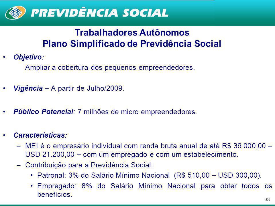 32 Trabalhadores Autônomos Plano Simplificado de Previdência Social Objetivo: Ampliar a cobertura dos trabalhadores por conta-própria de baixa renda.