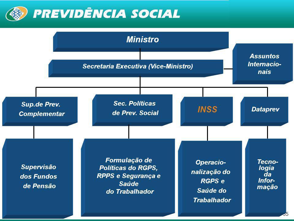 34 MINISTÉRIO DA PREVIDENCIA SOCIAL E O REGIME GERAL DE PREVIDÊNCIA SOCIAL= INSS