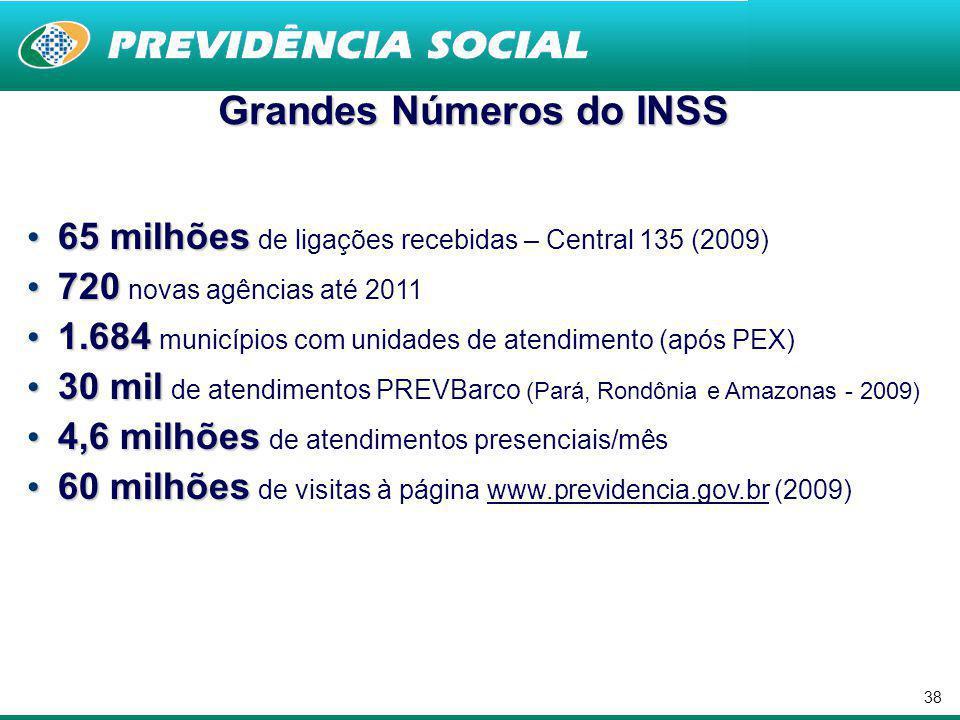 37 REDE DE ATENDIMENTO REDE DE ATENDIMENTO  5 Superintendência Regionais  100 Gerências-Executivas  1.124 unidades de atendimento