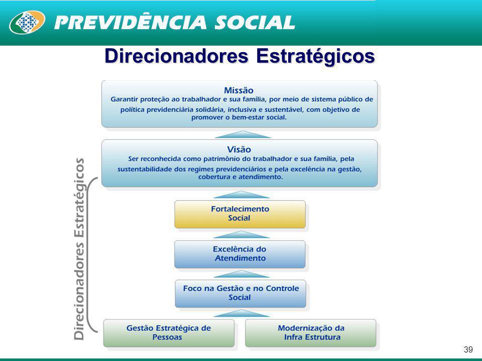 38 65 milhões 65 milhões de ligações recebidas – Central 135 (2009) 720 720 novas agências até 2011 1.684 1.684 municípios com unidades de atendimento (após PEX) 30 mil 30 mil de atendimentos PREVBarco (Pará, Rondônia e Amazonas - 2009) 4,6 milhões 4,6 milhões de atendimentos presenciais/mês 60milhões 60 milhões de visitas à página www.previdencia.gov.br (2009) Grandes Números do INSS