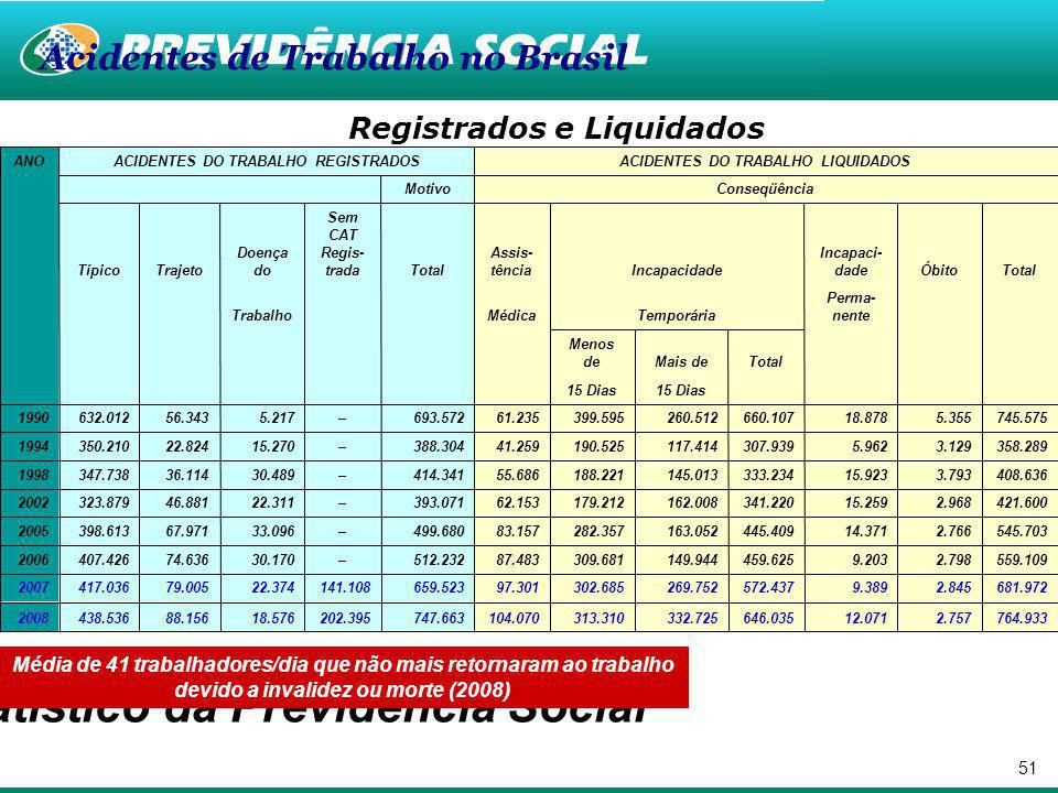 50 População/Cobertura/Acidentes- Brasil: Ocupados: 90.845.569 Desocupados: 8.059.550 Fonte: IBGE, PNAD/2007 Nota: 1.
