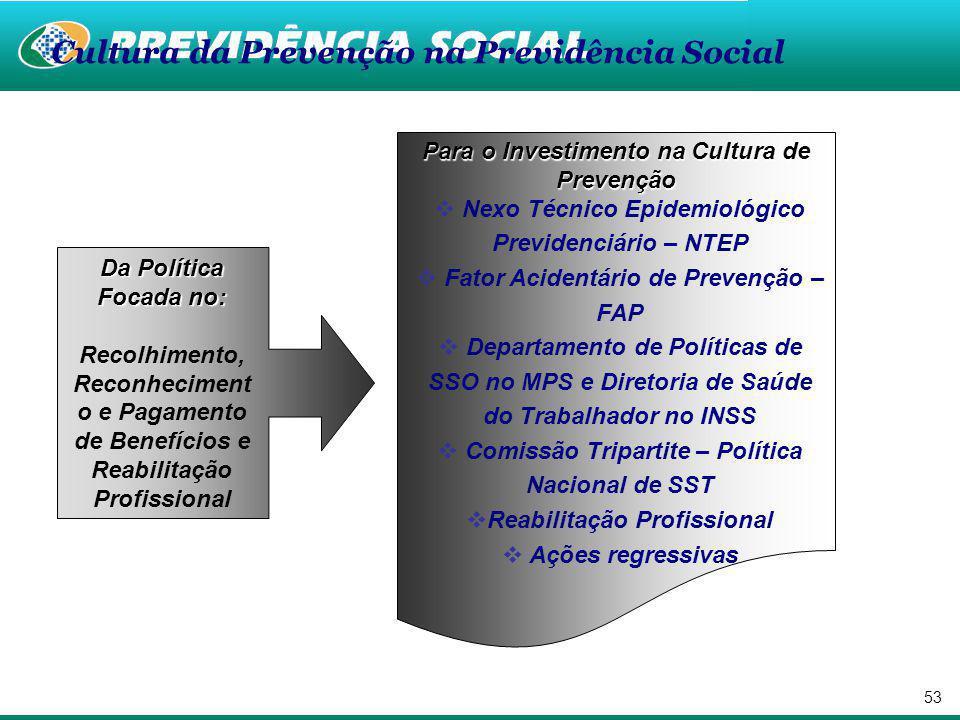 52 Custos Benefícios no Brasil 2003 2004 2005 2006 2007 2008 2009 * Fonte: AEPS e Dataprev, Sintese (Séries SUB.CRESP e EMISSAO) * Previsão 14,2 11,6 10,7 10,2 10,0 9,5 8,4 6,4 7,4 8,1 5,3 4,8 5,2 4,7 Receita e Despesa Anual do SAT - (R$ em bilhões - 2003 a 2009*) CUSTO BRASIL.