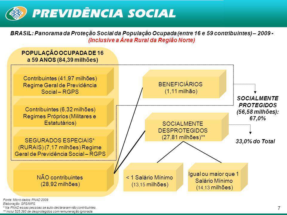 6 Proteção Social
