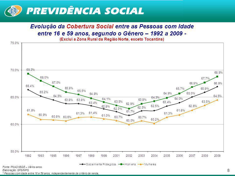 7 BRASIL: Panorama da Proteção Social da População Ocupada (entre 16 e 59 contribuintes) – 2009 - (Inclusive a Área Rural da Região Norte) Fonte: Micro dados PNAD 2009.