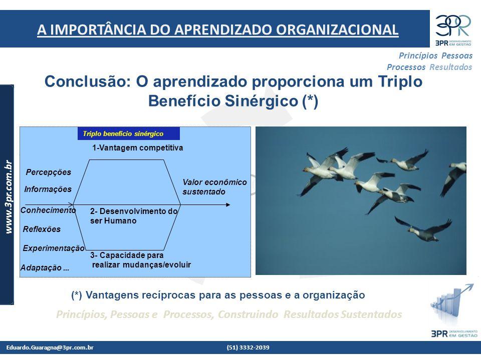 Eduardo.Guaragna@3pr.com.br (51) 3332-2039 www.3pr.com.br Princípios Pessoas Processos Resultados Princípios, Pessoas e Processos, Construindo Resultados Sustentados Conclusão: O aprendizado proporciona um Triplo Benefício Sinérgico (*) 1-Vantagem competitiva 2- Desenvolvimento do ser Humano 3- Capacidade para realizar mudanças/evoluir Informações Conhecimento Reflexões Experimentação Adaptação...