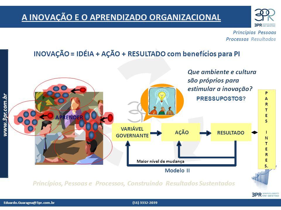 Eduardo.Guaragna@3pr.com.br (51) 3332-2039 www.3pr.com.br Princípios Pessoas Processos Resultados Princípios, Pessoas e Processos, Construindo Resultados Sustentados A INOVAÇÃO E O APRENDIZADO ORGANIZACIONAL INOVAÇÃO = IDÉIA + AÇÃO + RESULTADO com benefícios para PI AÇÃO RESULTADO VARIÁVEL GOVERNANTE Maior nível de mudança APRENDER Que ambiente e cultura são próprios para estimular a inovação.