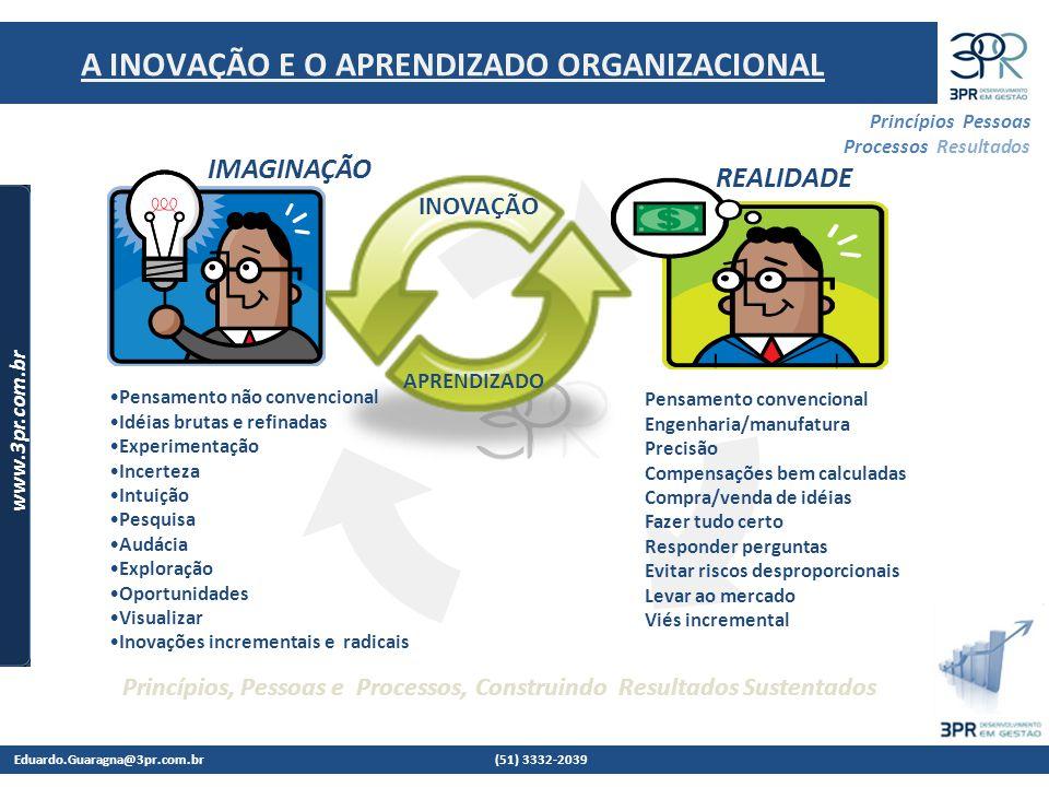 Eduardo.Guaragna@3pr.com.br (51) 3332-2039 www.3pr.com.br Princípios Pessoas Processos Resultados Princípios, Pessoas e Processos, Construindo Resultados Sustentados A INOVAÇÃO E O APRENDIZADO ORGANIZACIONAL Pensamento não convencional Idéias brutas e refinadas Experimentação Incerteza Intuição Pesquisa Audácia Exploração Oportunidades Visualizar Inovações incrementais e radicais Pensamento convencional Engenharia/manufatura Precisão Compensações bem calculadas Compra/venda de idéias Fazer tudo certo Responder perguntas Evitar riscos desproporcionais Levar ao mercado Viés incremental INOVAÇÃO IMAGINAÇÃO REALIDADE APRENDIZADO