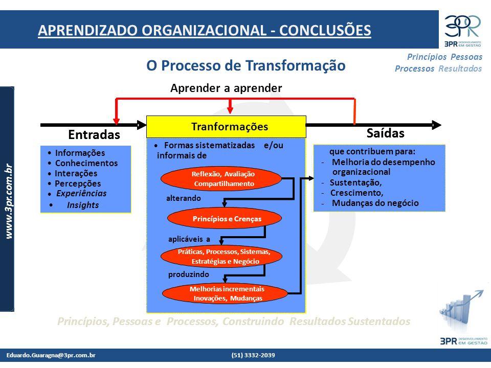 Eduardo.Guaragna@3pr.com.br (51) 3332-2039 www.3pr.com.br Princípios Pessoas Processos Resultados Princípios, Pessoas e Processos, Construindo Resultados Sustentados O Processo de Transformação Formas sistematizadase/ou informais de alterando aplicáveis a produzindo Tranformações Entradas Saídas que contribuem para: - Melhoria do desempenho organizacional - Sustentação, - Crescimento, - Mudanças do negócio Informação Conhecimento Interação Percepção Insights, etc.