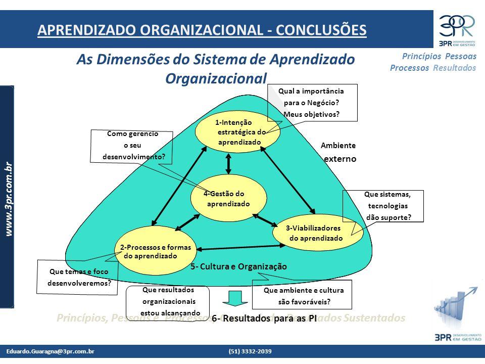 Eduardo.Guaragna@3pr.com.br (51) 3332-2039 www.3pr.com.br Princípios Pessoas Processos Resultados Princípios, Pessoas e Processos, Construindo Resultados Sustentados Intenção estratégica do aprendizado Viabilizadores do aprendizado Componentes do aprendizado Gestão do aprendizado Cultura e Organização Ambiente externo 1-Intenção estratégica do aprendizado 3-Viabilizadores do aprendizado 2-Processos e formas do aprendizado 4-Gestão do aprendizado 5- Cultura e Organização 6- Resultados para as PI Qual a importância para o Negócio.