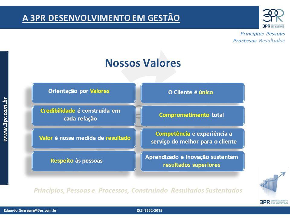 Eduardo.Guaragna@3pr.com.br (51) 3332-2039 www.3pr.com.br Princípios Pessoas Processos Resultados Princípios, Pessoas e Processos, Construindo Resultados Sustentados A 3PR DESENVOLVIMENTO EM GESTÃO Nossos Valores O Cliente é único Orientação por Valores Credibilidade é construída em cada relação Valor é nossa medida de resultado Respeito às pessoas Comprometimento total Competência e experiência a serviço do melhor para o cliente Aprendizado e Inovação sustentam resultados superiores