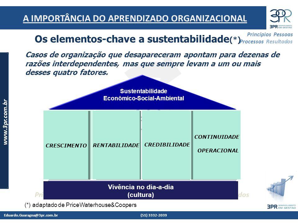 Eduardo.Guaragna@3pr.com.br (51) 3332-2039 www.3pr.com.br Princípios Pessoas Processos Resultados Princípios, Pessoas e Processos, Construindo Resultados Sustentados 5 A IMPORTÂNCIA DO APRENDIZADO ORGANIZACIONAL 1.SENSIBILIDADE AO AMBIENTE - ADAPTAÇÃO 2.COESÃO E IDENTIDADE - PERSONA 3.TOLERÂNCIA / DESCENTRALIZAÇÃO / RELACIONAMENTOS 4.CONSERVADORISMO FINANCEIRO – CRESCER SEM DEPENDÊNCIA A Empresa Viva – Arie de Geus (1998) FATORES COMUNS O QUE TORNA AS EMPRESAS LONGEVAS?