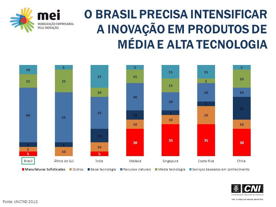 O BRASIL PRECISA INTENSIFICAR A INOVAÇÃO EM PRODUTOS DE MÉDIA E ALTA TECNOLOGIA Fonte: UNCTAD 2013