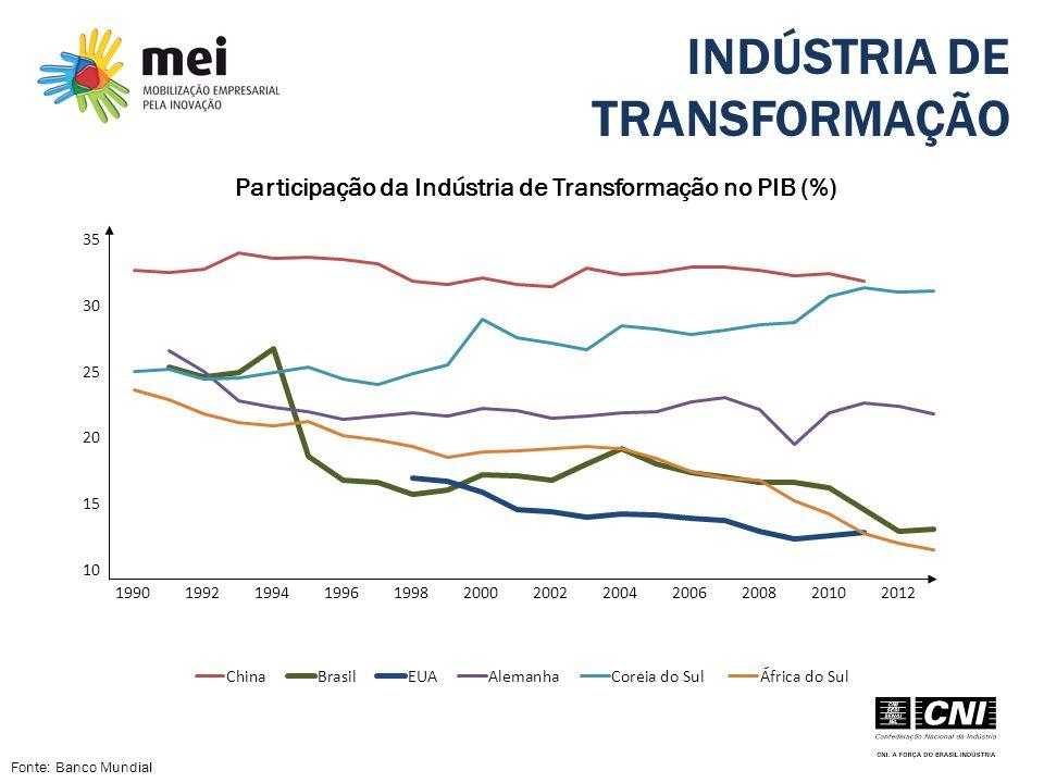 INDÚSTRIA DE TRANSFORMAÇÃO Participação da Indústria de Transformação no PIB (%) Fonte: Banco Mundial