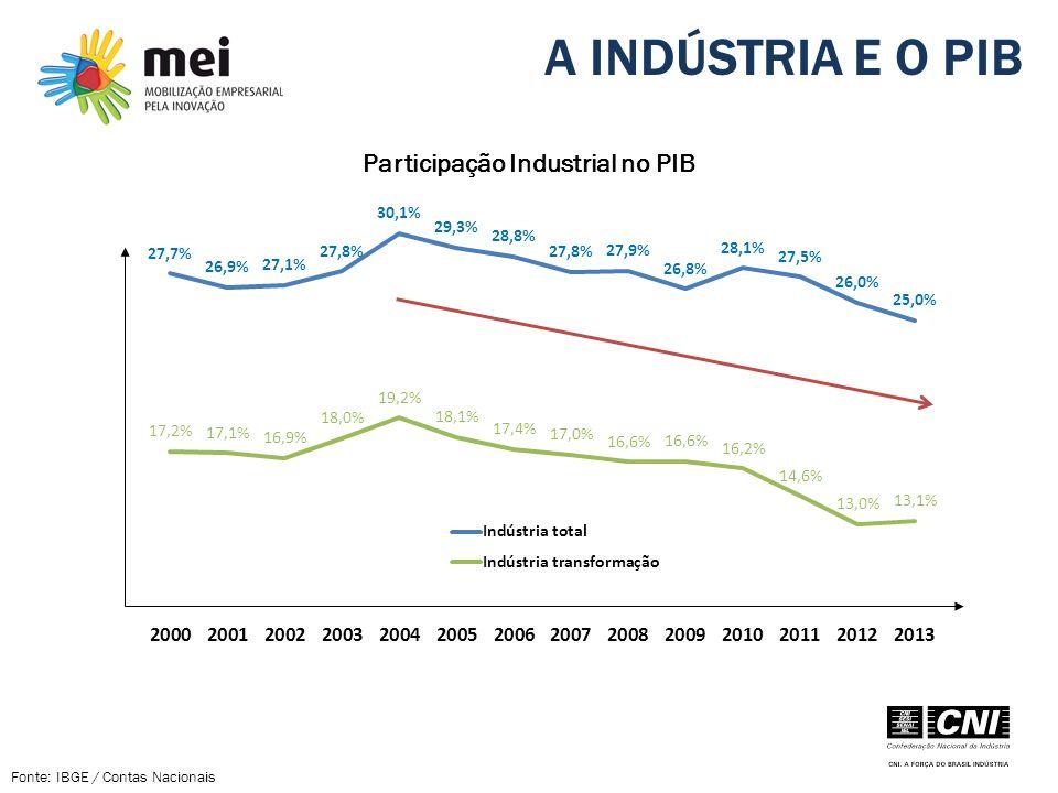 A INDÚSTRIA E O PIB Participação Industrial no PIB Fonte: IBGE / Contas Nacionais