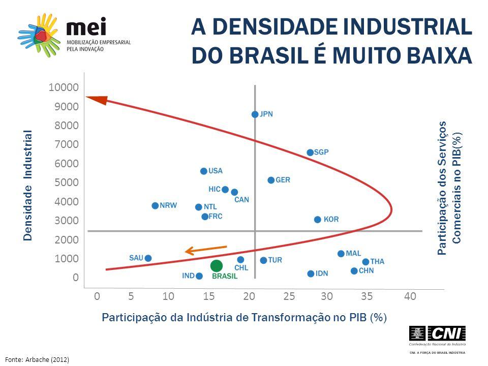 A DENSIDADE INDUSTRIAL DO BRASIL É MUITO BAIXA Densidade Industrial Participação dos Serviços Comerciais no PIB(%) Fonte: Arbache (2012) 10000 9000 80