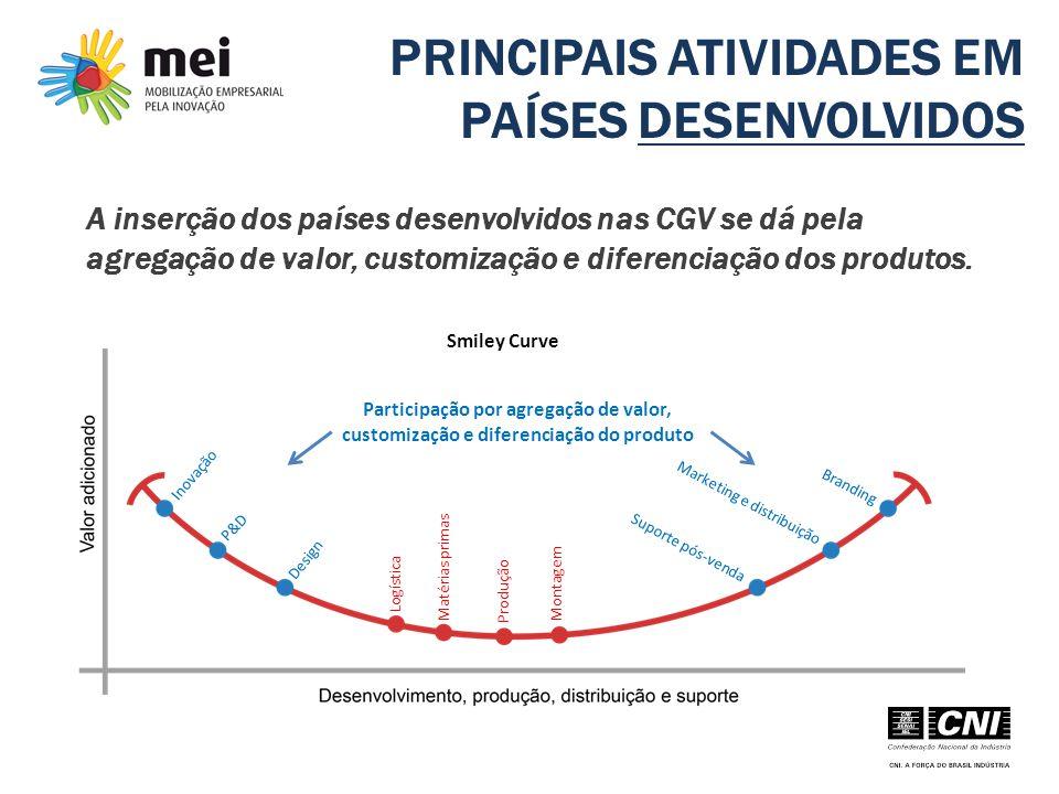 PRINCIPAIS ATIVIDADES EM PAÍSES DESENVOLVIDOS A inserção dos países desenvolvidos nas CGV se dá pela agregação de valor, customização e diferenciação